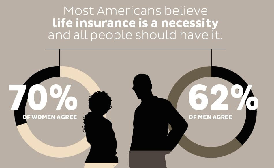 percentages of American men and women who believe life insurance is a necessity