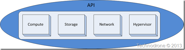 API encapsulation
