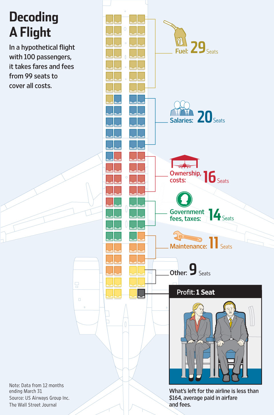 Decoding a Flight