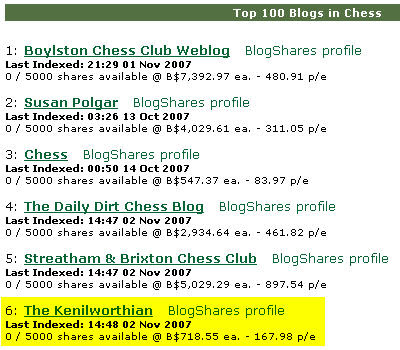Blogshares Chess