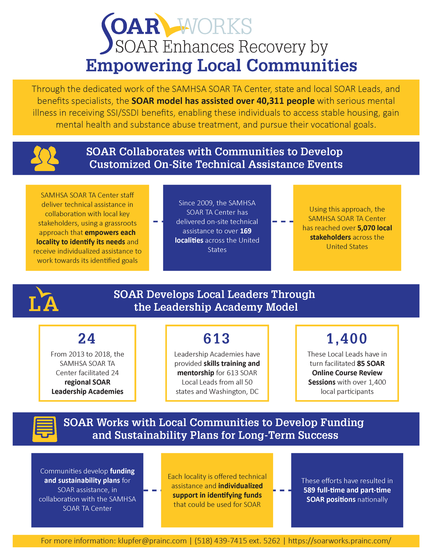 SOAR Enhances Recovery Infographic