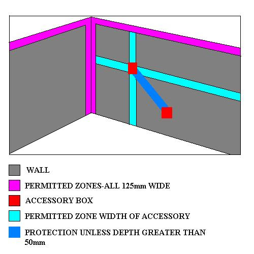 Electrical Wiring Safe Zones Home Wiring Diagram