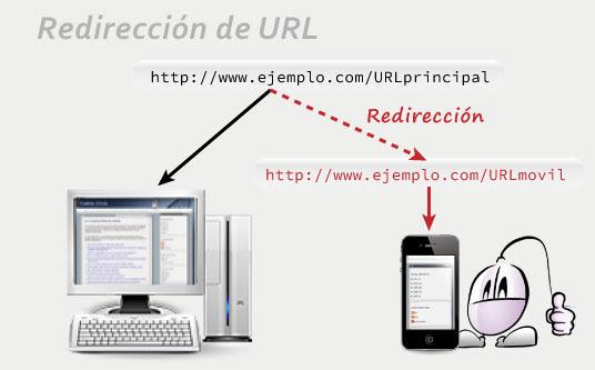 Redirección URL móvil