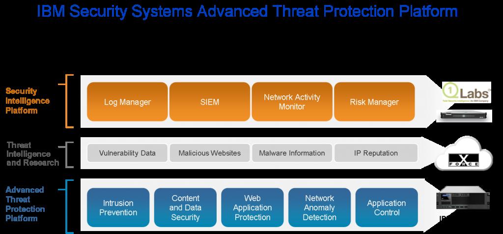 IBM Security Advanced Threat Protection Platform