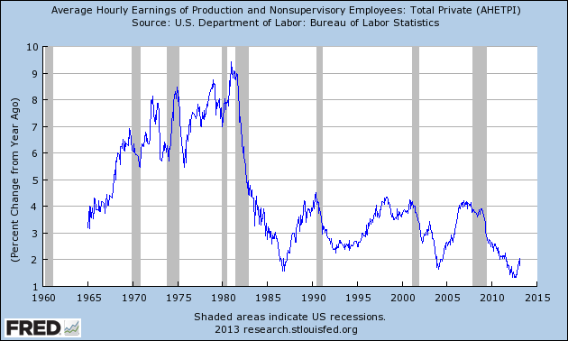 AHETPI_4-5-13 20.03 Percent Change from Year Ago