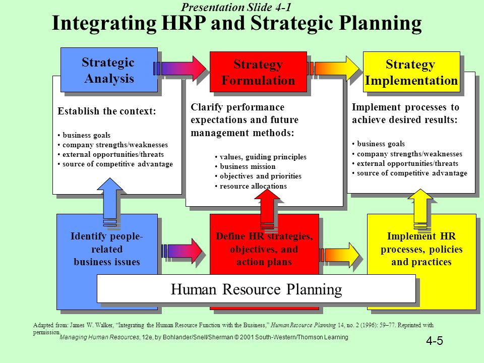 managing human resources 16th bohlander snell essay Essay and short questions usage of belcourt, singh, snell, morris, bohlander test bank for managing human resources 8th edition can be used by instructors to generate first, mid and final exams.