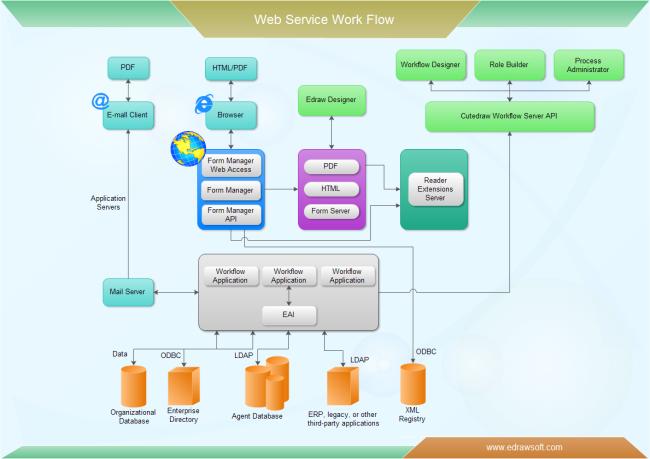 web service workflow