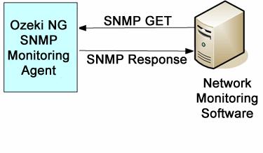 OZEKI bisa digunakan untuk SNMP monitoring