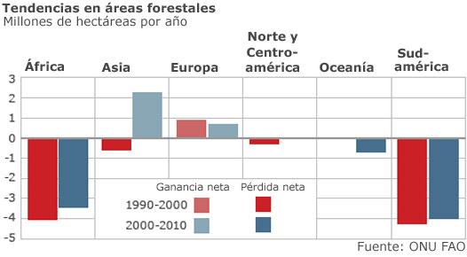 Tabla de deforestación