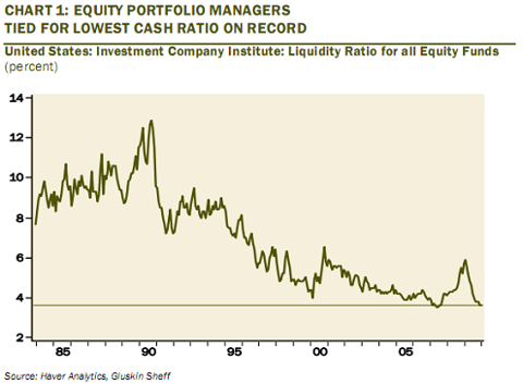 prto CONTRARIAN SIGN? PORTFOLIO MANAGERS ARE GETTING VERY BULLISH