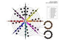 Sistema periódico espiral