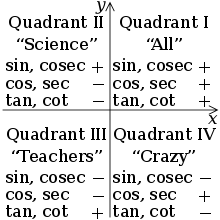 Trigonometric functions - Wikipedia