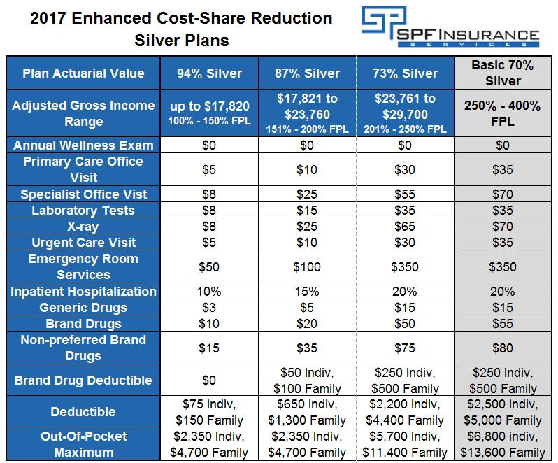 Health Care Reform Subsidies - Explained In Layman's Terms