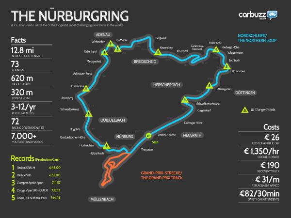 Nurburgring Infographic