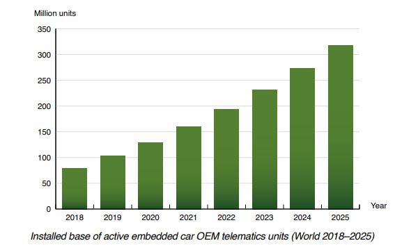 chart : installed base of active embedded car telematics units World 2018-2025