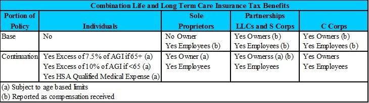 Combination Life and Long Term Care Insurance Tax Benefits ...