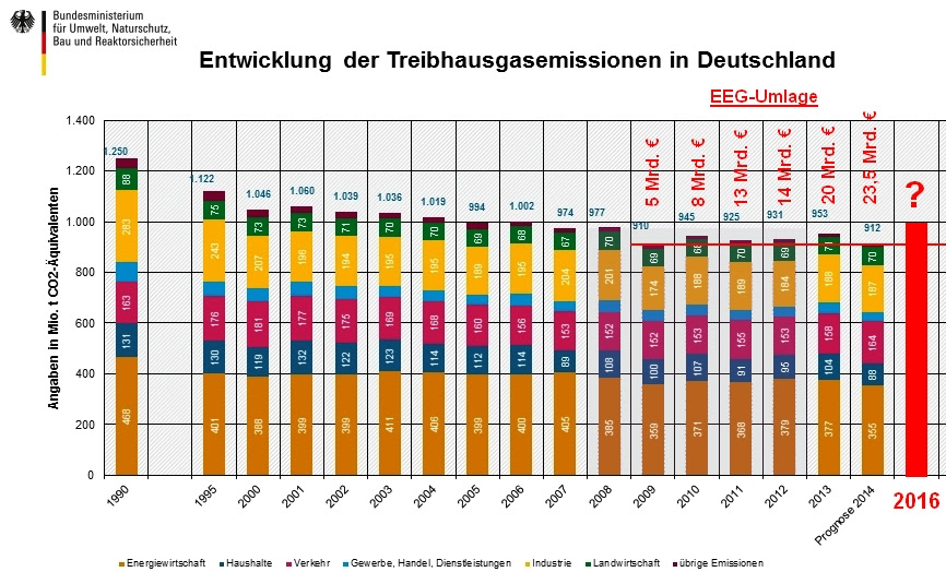 Image result for Treibhausgas-Emissionen in Deutschland 2016