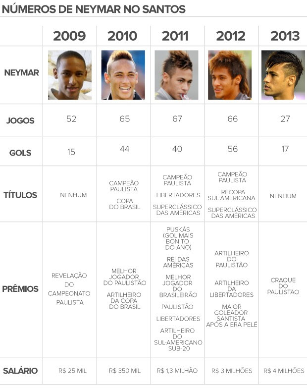 linha do tempo Neymar - 2 (Foto: arte esporte)