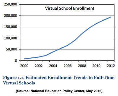 Virtual School enrollment NEPC.jpg