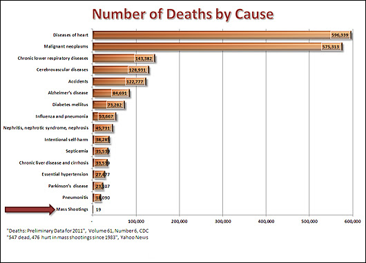 more likely to die of a heart attack than in a mass shooting