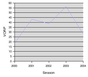 Graph of Kerry Wood's career VORP