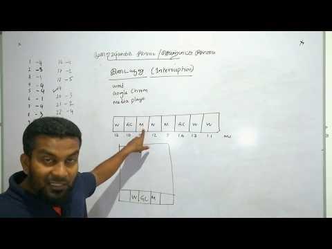 A/L ICT Revision - Unit 05 (OS) Series -3: learnbyself.com