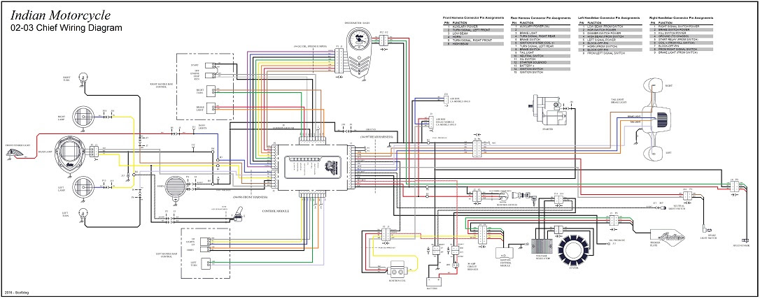 Fuse Box 2000 Indian Chief Wiring Diagrams Post Touch Indor Touch Indor Michelegori It