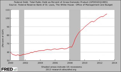 Dette publique en pourcentage du PIB