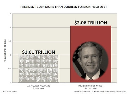Bush Doubled Foreign-held debt
