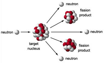 a nuclear fission event