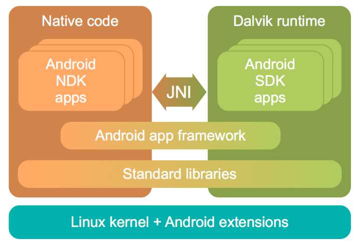 Top-level view of Android