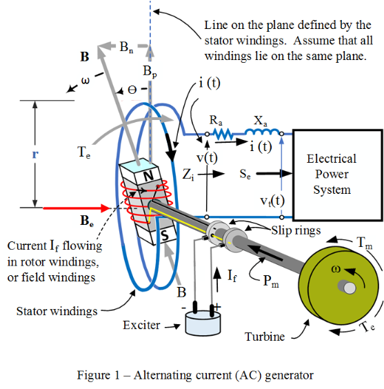 A Simple Ac Generator Topics In Electrical Power Systems