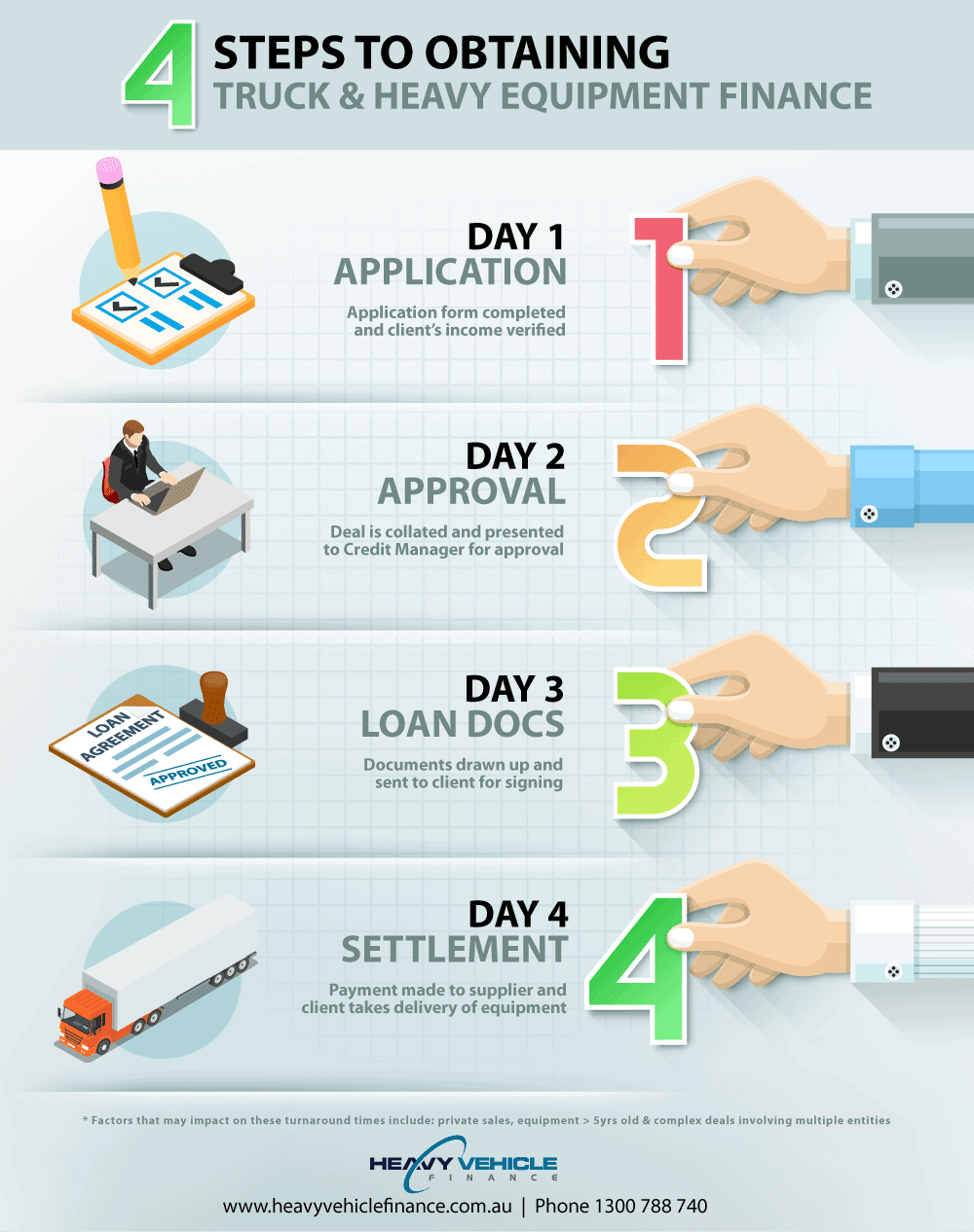 infographic 5steps finance