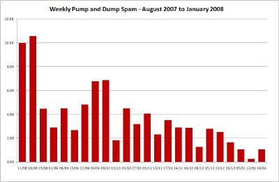 Weekly Pump and Dump Spam - Click for Large