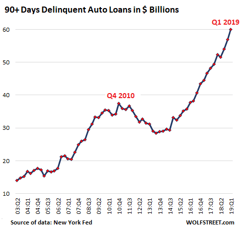 Weekly Market Update: Protect Your Retirement Portfolio from Great Recession Peak Auto Loan Delinquencies