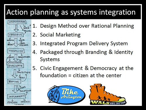 Slide, action planning as systems integration