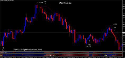 Dax scalping forex strategy with filter