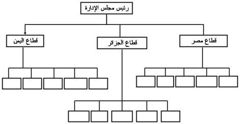 الهيكل القطاعي مقسما بناء على المناطق الجغرافية