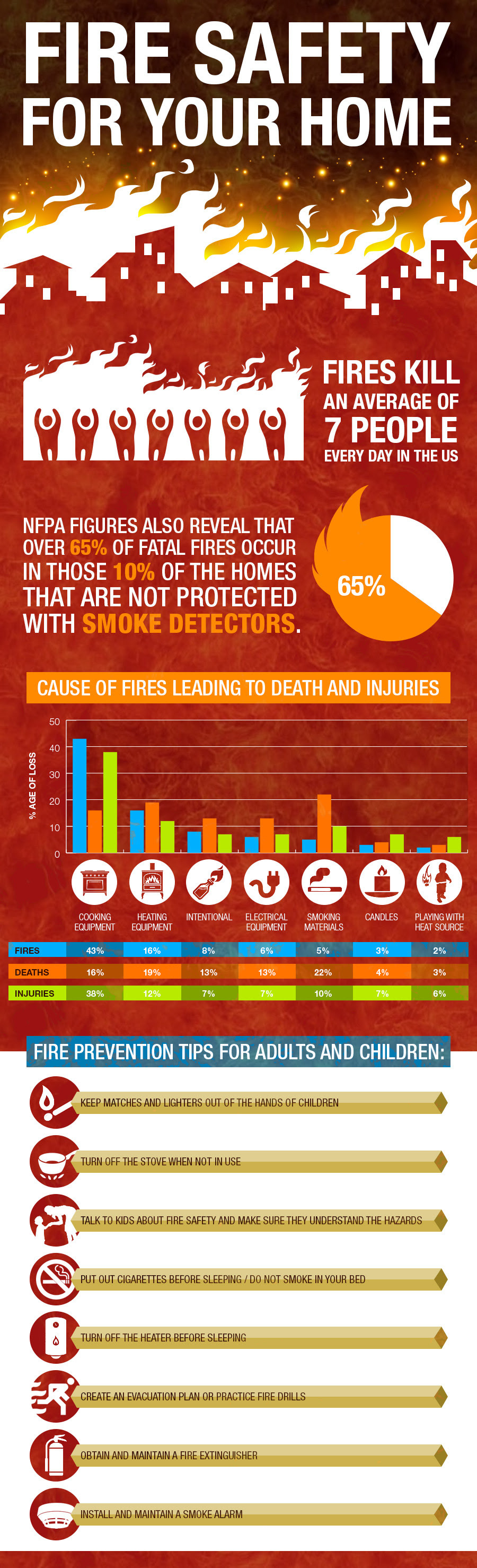 8 ways to keep your home fire safe infographic visualistan for Fire prevention tips for home