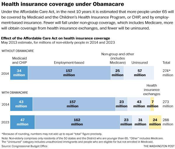 obamacare coverage 2