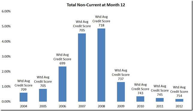 May LPS non current by year