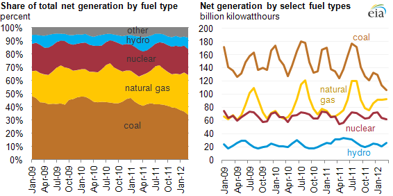 graph of Share of total net generation by fuel type, as described in the article text