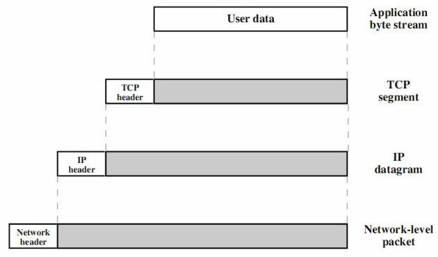 Bentuk paket PDU untuk data dalam protokol model TCP/IP