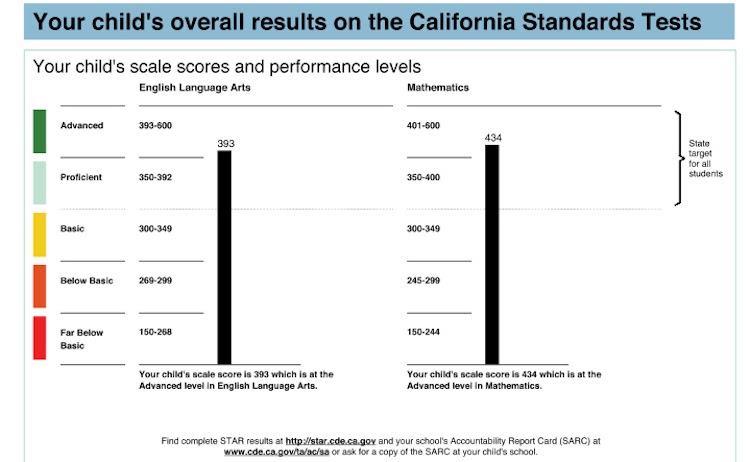 Students who took the old California Standards Tests in English language arts and math received scores on a scale of 150 to 600 points spanning five performance levels, from far below basic to advanced. The Smarter Balanced eliminates those categories and presents test scores differently.