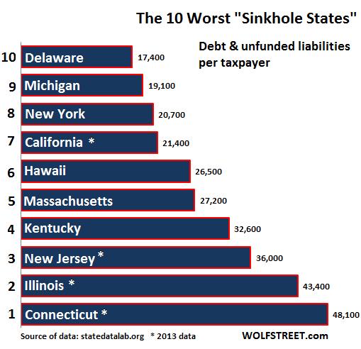 US-fiscal-sinkhole-states-10-worst