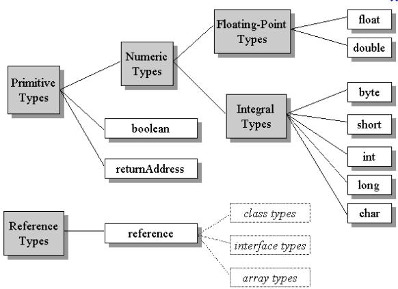 Data Types in Java Programming Language