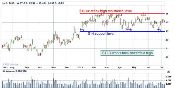1-year chart of STLD (Steel Dynamics, Inc)