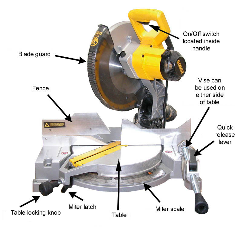 Miter Saw Reviews A Step By Step Guide On How To Use A Miter Saw