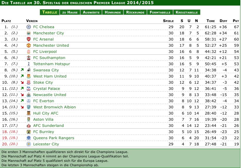 Pro League Tabelle