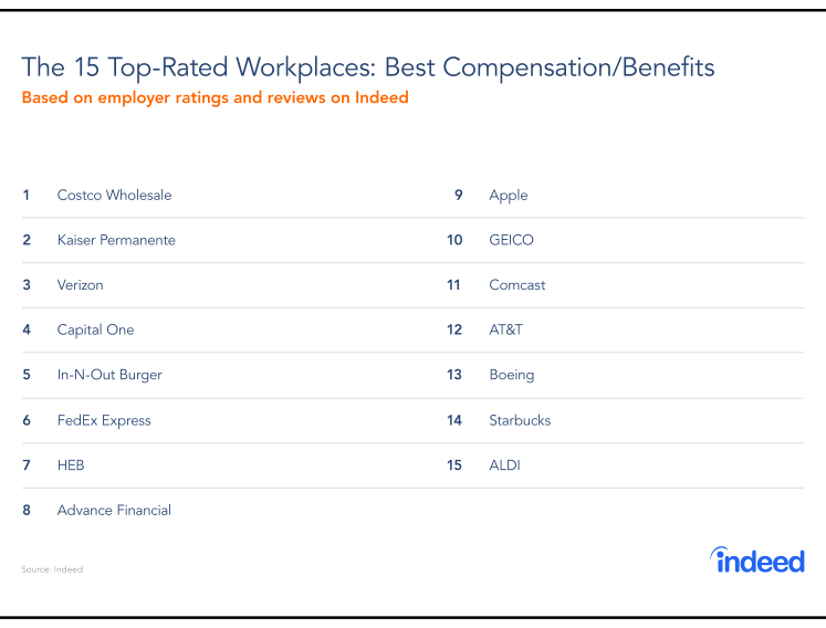The Top Rated Workplaces For Compensation And Benefits